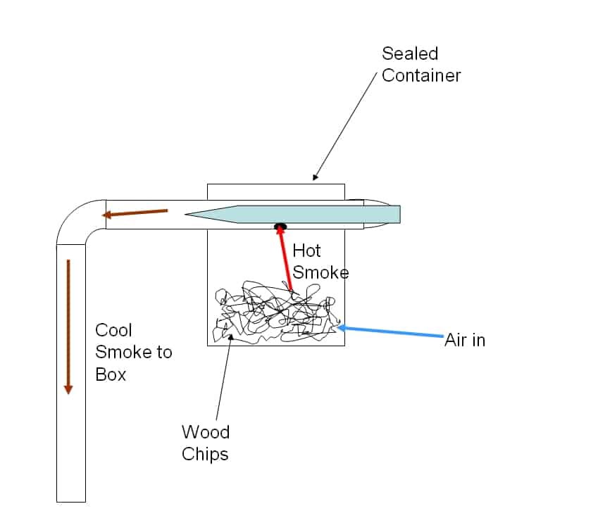 electric smoker wiring diagram with Gas Grill Schematic on Outdoor Stove With Oven besides Diy Sous Vide Heating Immersion Circulator For About 75 likewise Wiring Diagram 120v Electrical Cord further 154952043404706941 in addition Electric Cooking Stove Pans.